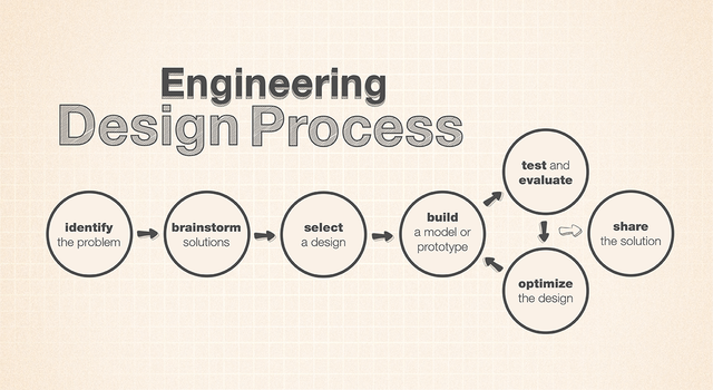 Introducing the Engineering Design Process